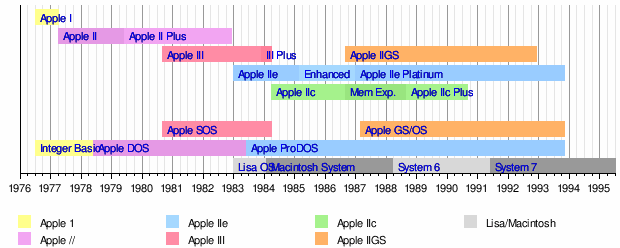 historical timeline of apple inc A representation or exhibit of key events within a particular historical  apple android for surfers:  financial reporting and analysis company timeline inc,.