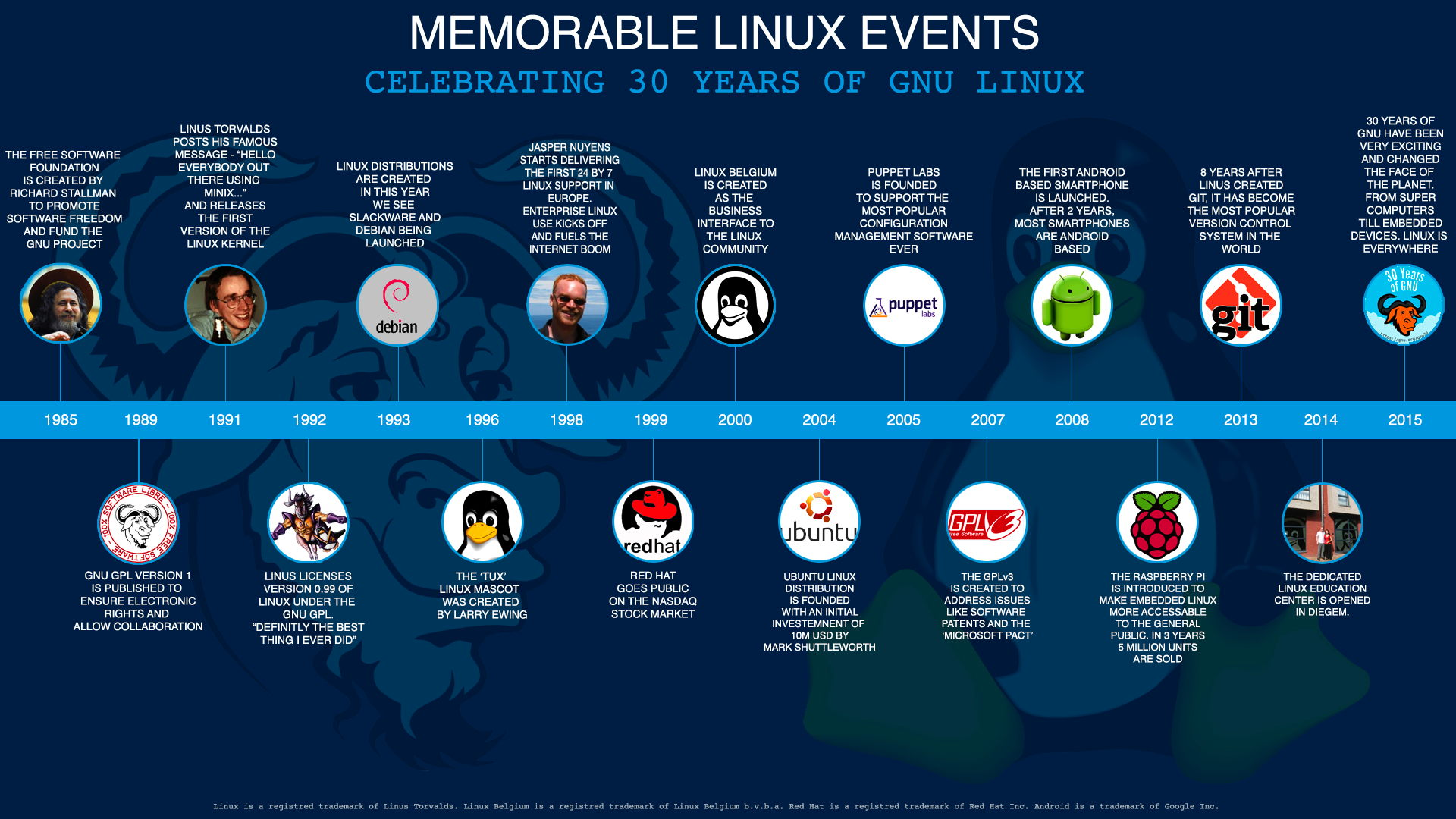 Celebrating 30 Years and Counting of GNU-Linux