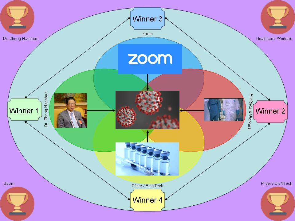 Author created Microsoft PowerPoint graphic depicting the 4 winners of the 2020 Annual Bruessard Award; Circle icons: trophy | commons.wikimedia.org / Elegant Themes