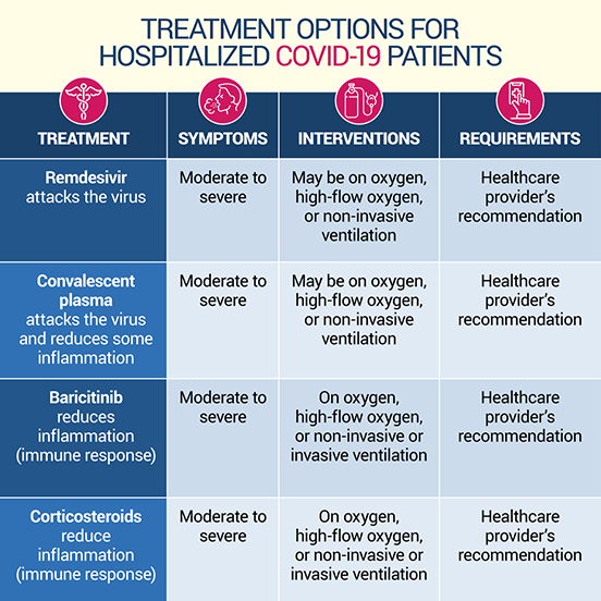 Chart describing treatment for hospitalized COVID-19 positive patients | U.S. Department of Health and Human Services